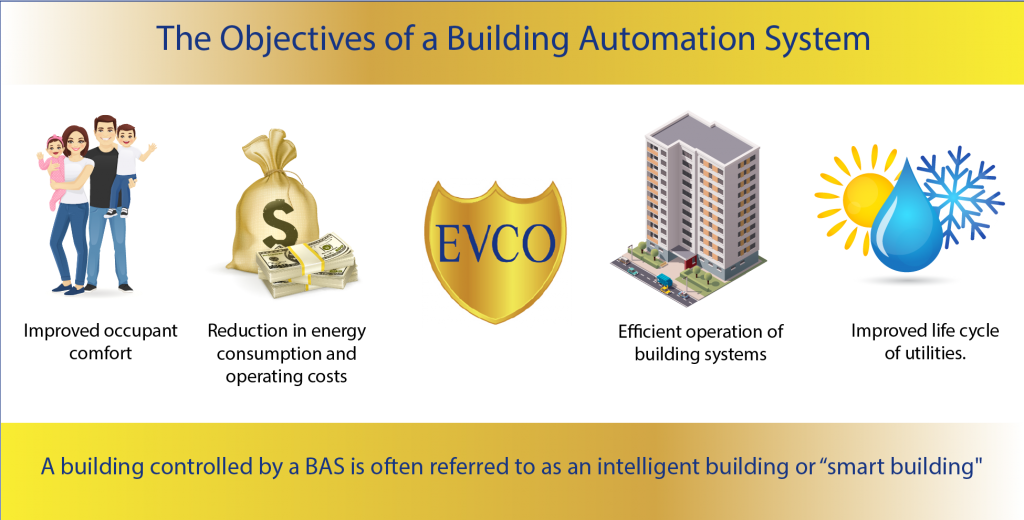 EVCO Building Automation Image